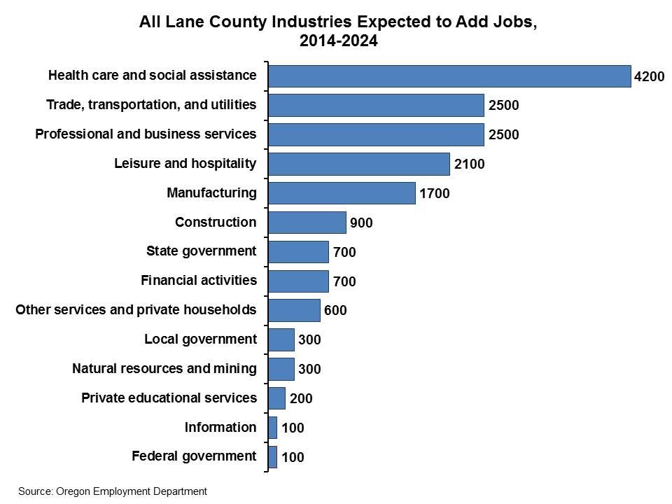 lane county employment