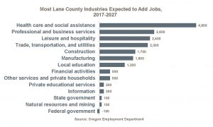 Projected Job Growth by Industry | Lane Workforce Partnership