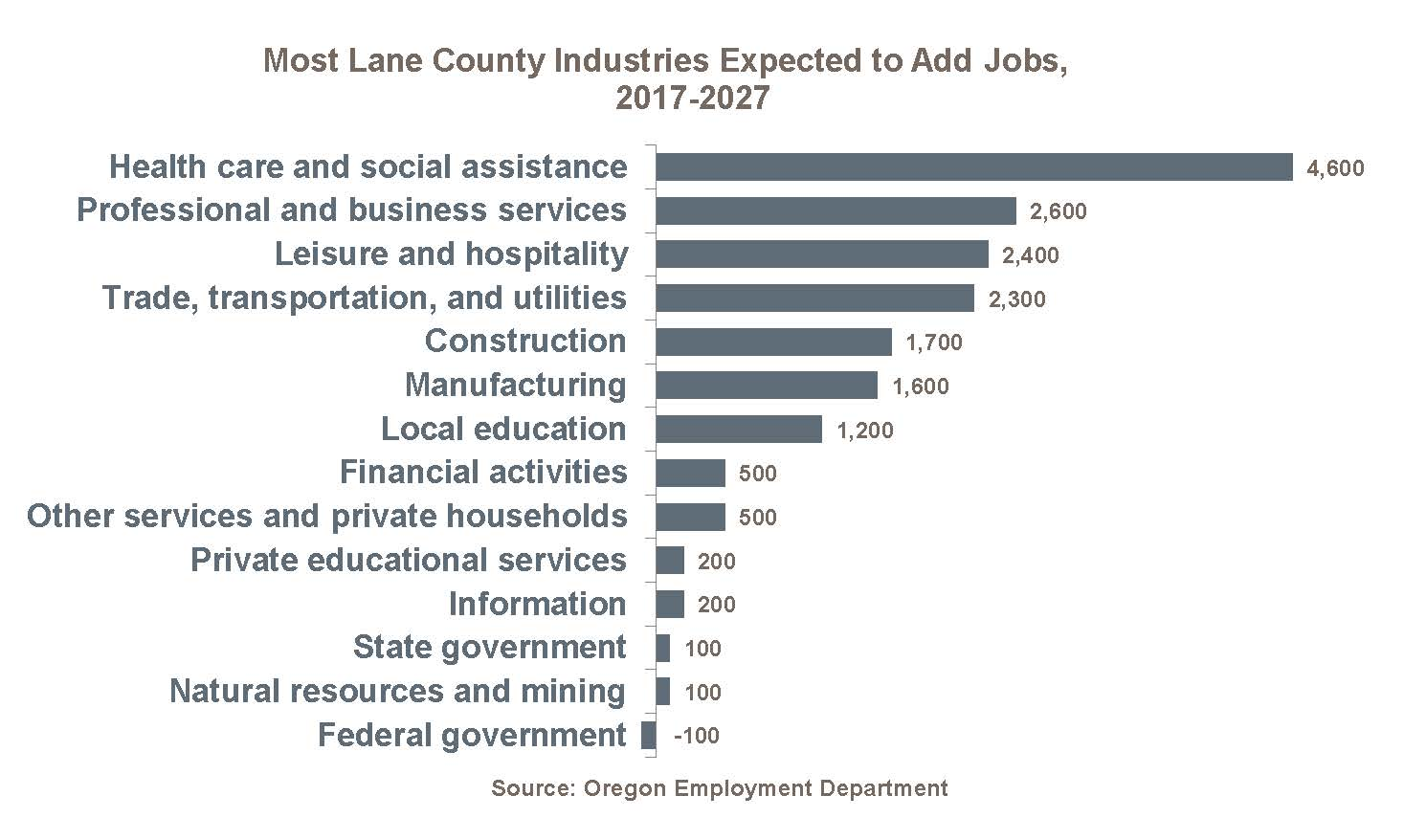 As Shown Below Most Of Lane County Industries Are Expected To Add Jobs From 2017 2027