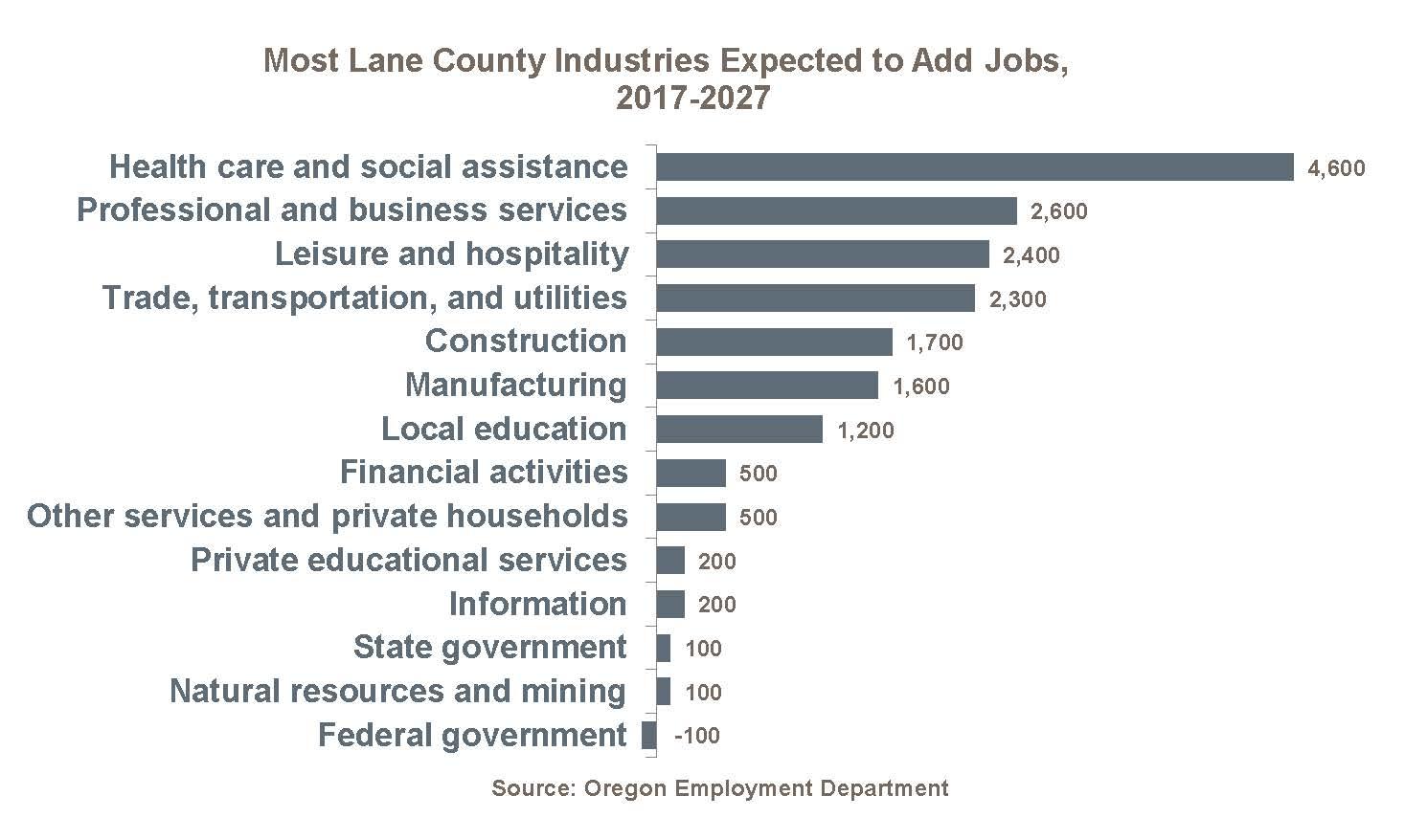 Lane County Employment | Lane Workforce Partnership