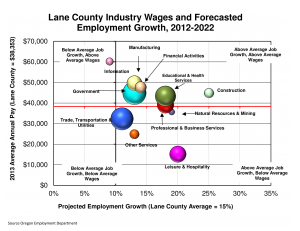 Lc_Industry_Wages_and_Forecasted_Employment_Growth (1)