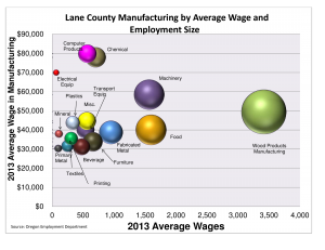Manufacturing_by_average_wage_and_employment_size (1)